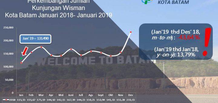 Kunjungan Wisman Naik 13 79 Persen